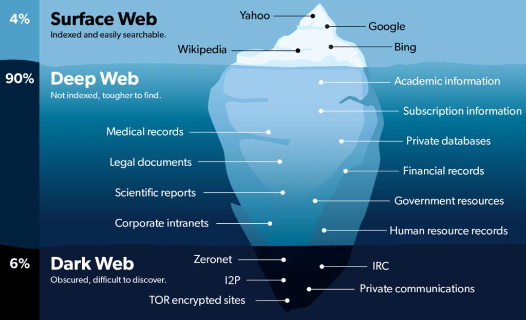 differenze tra web trasparente deep web e dark web 1 Dark web: il lato oscuro di Internet